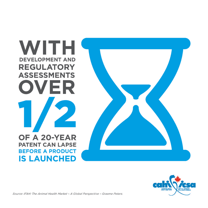 With development and regulatory assessments over 1/2 of a 20-year patent can lapse before a product is launched.