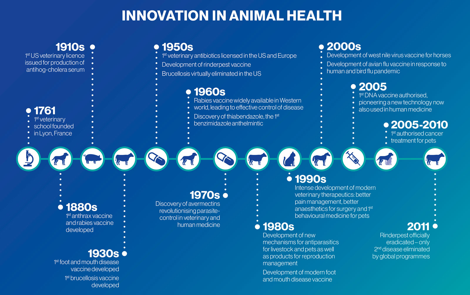 Innovations in Animal Health