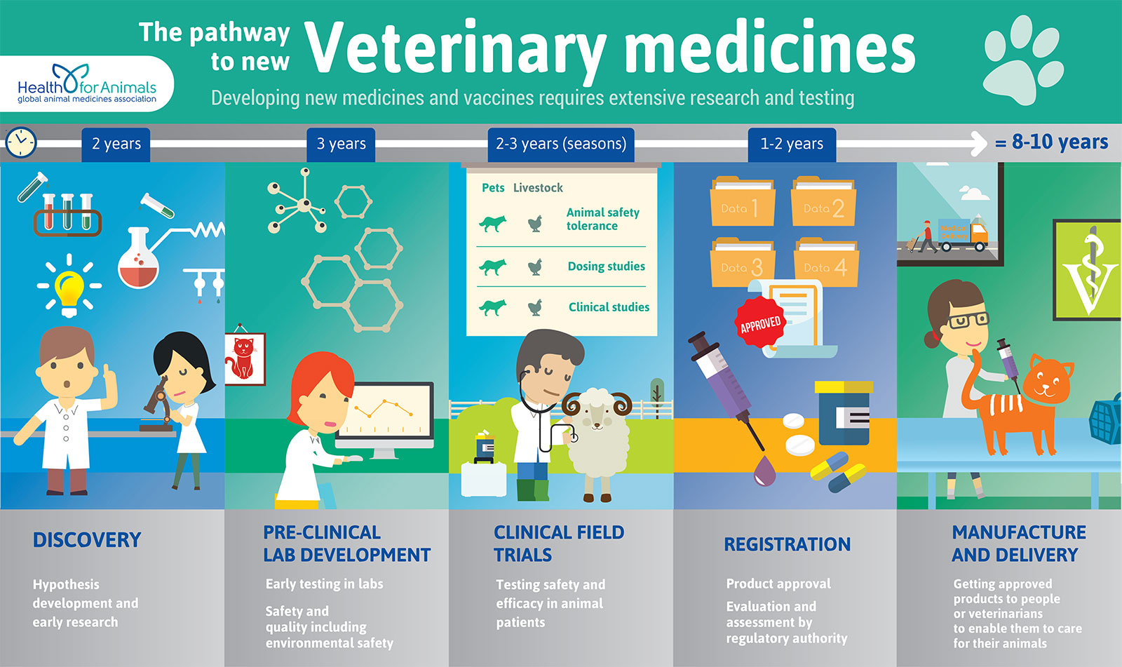 The pathway to new Veterinary medicines